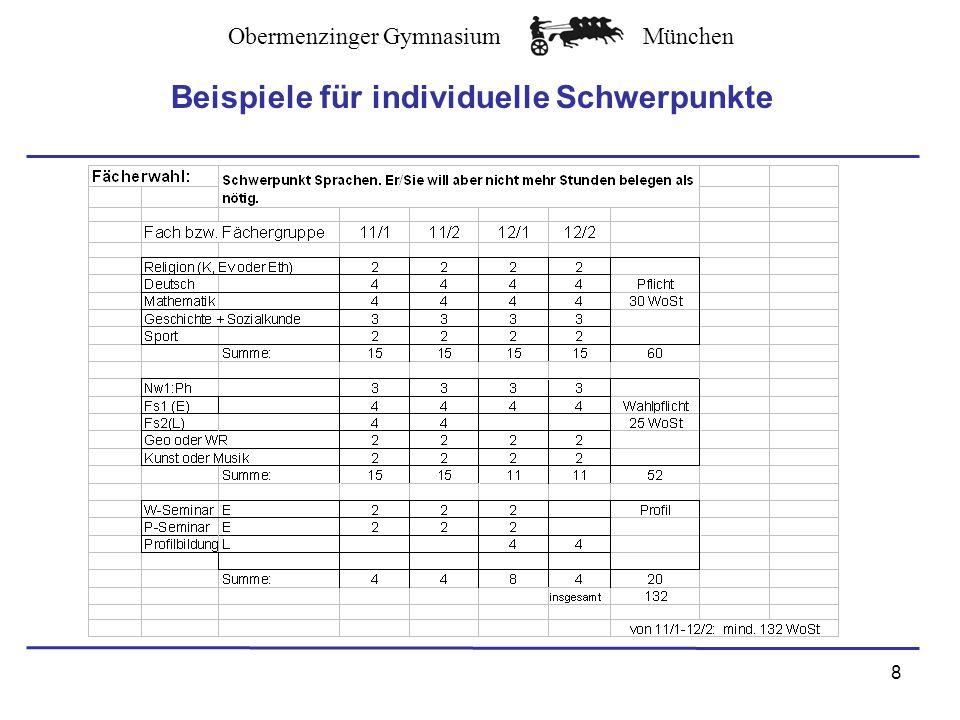 Obermenzinger GymnasiumMünchen 9 Beispiele für individuelle Schwerpunkte