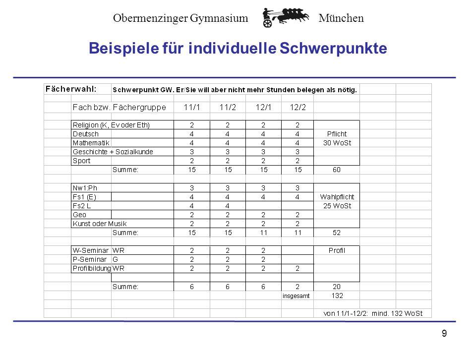 Obermenzinger GymnasiumMünchen mindestens Bemerkung 48 Punkte aus D, M, FsØ 4 Punkte 100 Punkte aus den 5 AbiturprüfungsfächernØ 5 Punkte 200 Punkte aus den 40 einzubringenden HJLØ 5 Punkte Mindestens 5 Punkte in mind.