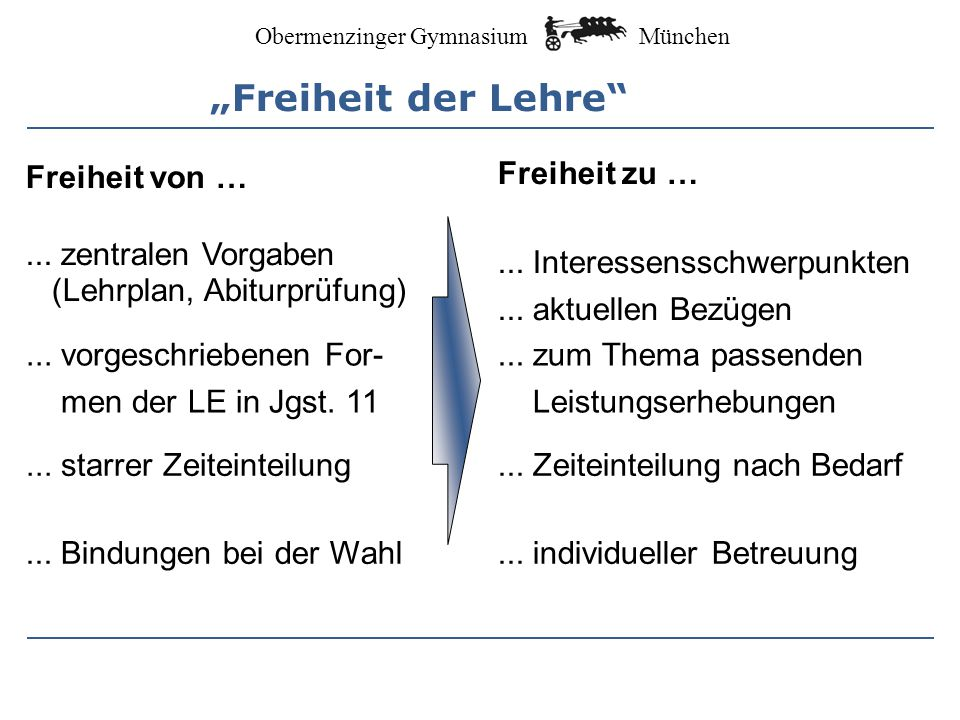 München Obermenzinger Gymnasium Wissenschaftspropädeutisches Arbeiten ein Leitfach (Pflicht- oder Wahlpflichtfach) Rahmenthema Betreute Seminararbeit (10 - 15 Seiten Text) Abschlusspräsentation x 3 + x 1 : 2 max.