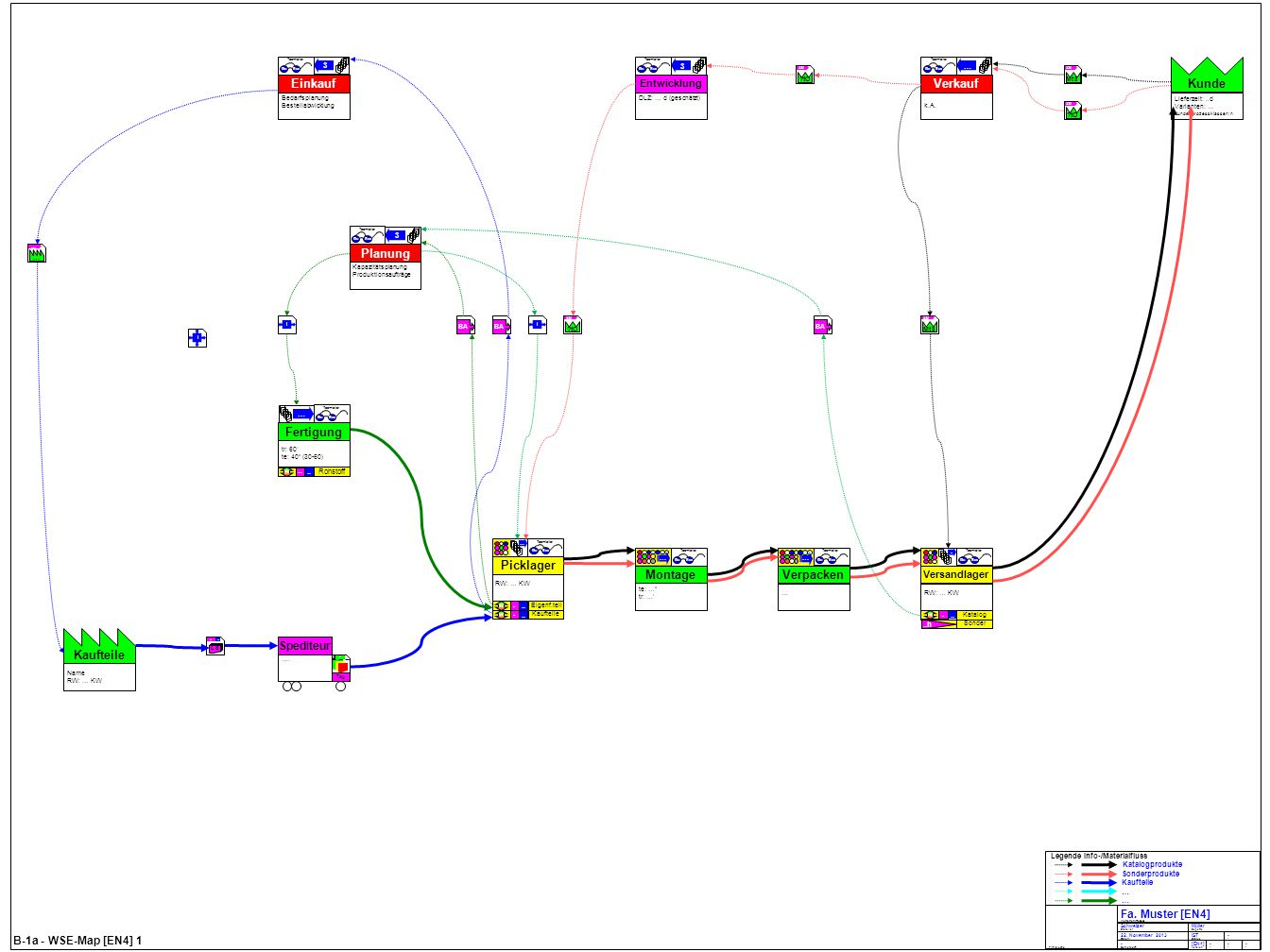 B-1a - WSE-Map [EN4] 2 AKL Lagertopologie: Lagerart: Sortenrein/Chaotisch Lagerzugriff: Manuell/Automatisch Kasse (Supermarkt)/Einkaufswagen Informationslogistik: Systeme und Daten: ERP Dienstleistung (DV-System) Plan (zentral; z.B.
