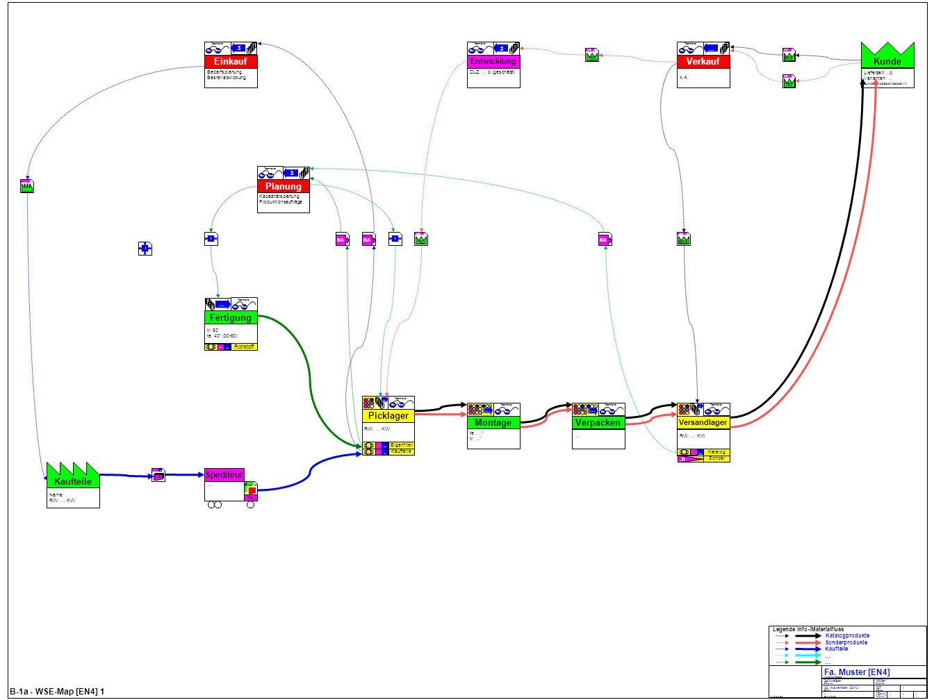 B-1a - WSE-Map [EN4] 1 Kunde Lieferzeit:..d Varianten: … Kundenprozessklassen: n Kaufteile Name RW: … KW Tag …. Spediteur 4 - BA I Montage te: … tr: …