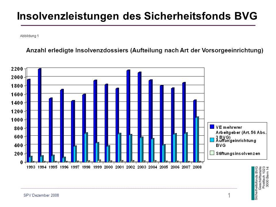 SPV Dezember 2008 1 Anzahl erledigte Insolvenzdossiers (Aufteilung nach Art der Vorsorgeeinrichtung) Insolvenzleistungen des Sicherheitsfonds BVG Abbildung 1