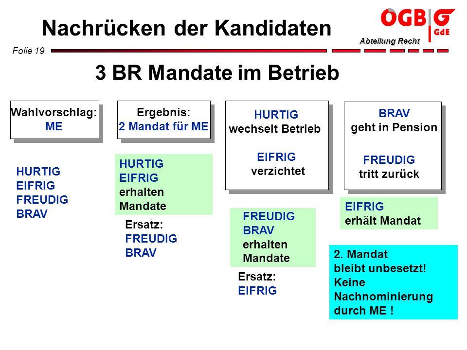 Folie 19 Abteilung Recht Nachrücken der Kandidaten HURTIG EIFRIG FREUDIG BRAV Wahlvorschlag: ME Ergebnis: 2 Mandat für ME HURTIG EIFRIG erhalten Manda