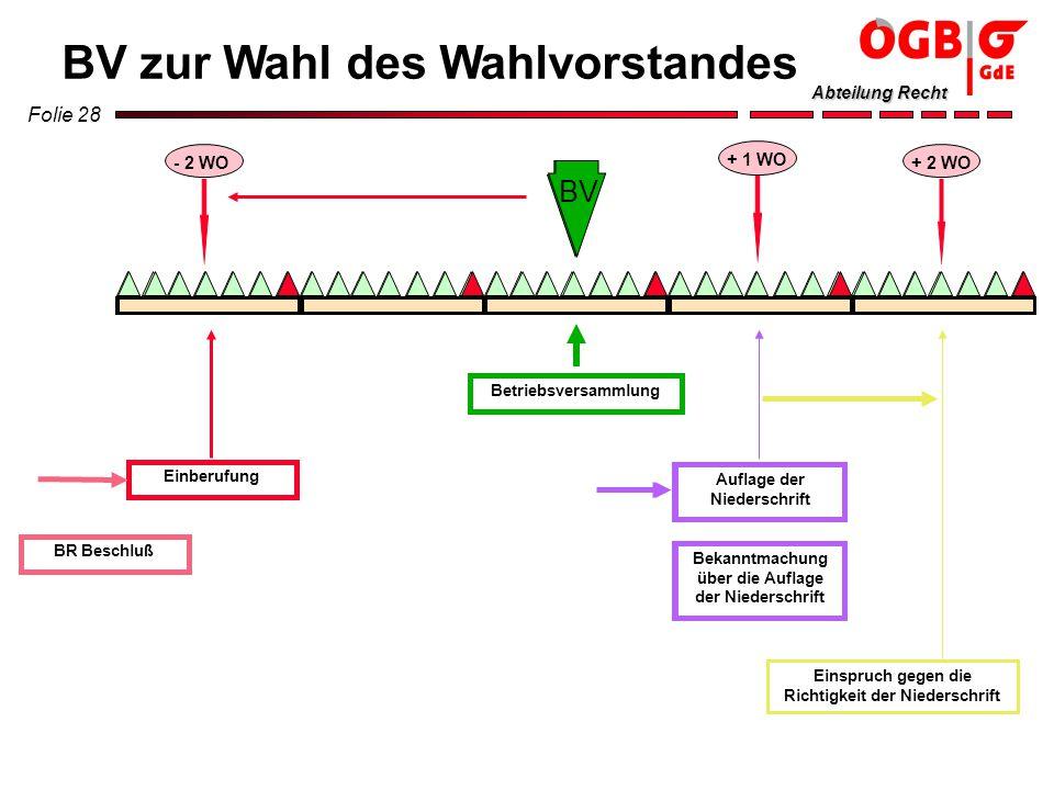 Folie 28 Abteilung Recht + 1 WO - 2 WO Einberufung Betriebsversammlung Auflage der Niederschrift Bekanntmachung über die Auflage der Niederschrift + 2