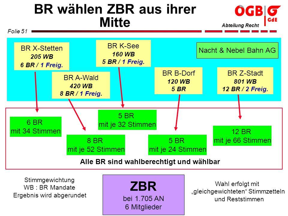 Folie 51 Abteilung Recht BR wählen ZBR aus ihrer Mitte BR A-Wald 420 WB 8 BR / 1 Freig. BR B-Dorf 120 WB 5 BR BR K-See 160 WB 5 BR / 1 Freig. Nacht &