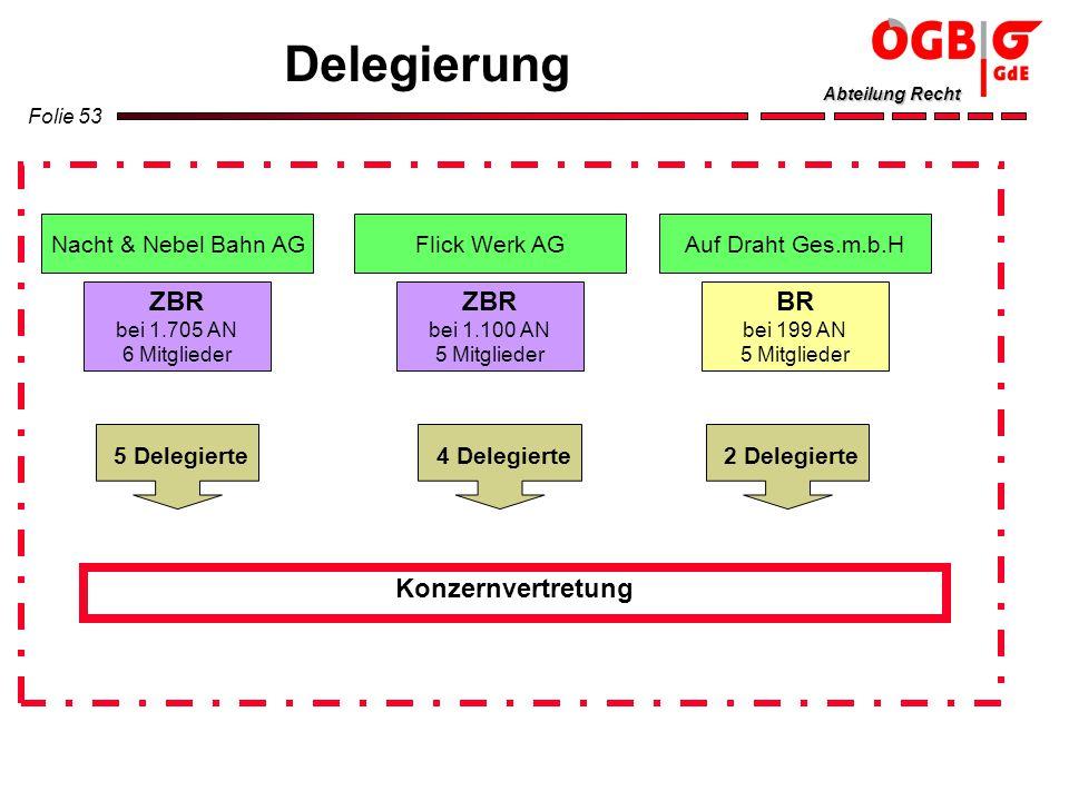 Folie 53 Abteilung Recht Delegierung Nacht & Nebel Bahn AG ZBR bei 1.705 AN 6 Mitglieder Flick Werk AG ZBR bei 1.100 AN 5 Mitglieder Auf Draht Ges.m.b