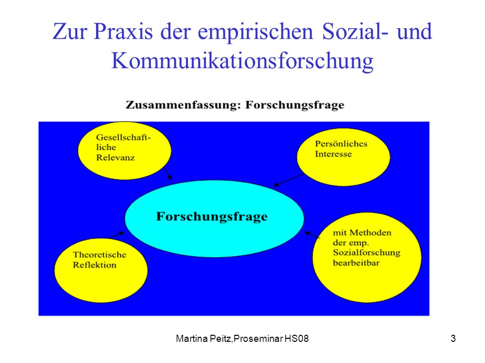 Martina Peitz,Proseminar HS084 Zur Praxis der empirischen Sozial- und Kommunikationsforschung