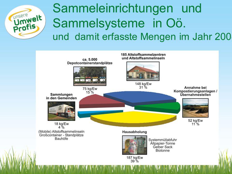 Sammeleinrichtungen und Sammelsysteme in Oö. und damit erfasste Mengen im Jahr 2008