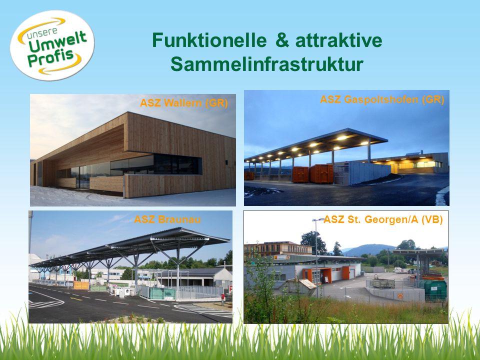 ASZ Braunau ASZ Wallern (GR) ASZ Gaspoltshofen (GR) ASZ St. Georgen/A (VB) Funktionelle & attraktive Sammelinfrastruktur