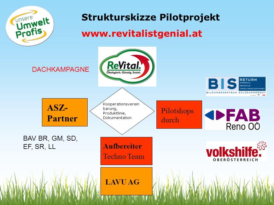 Kooperationsverein barung, Produktlinie, Dokumentation ASZ- Partner Pilotshops durch Aufbereiter Techno Team LAVU AG Strukturskizze Pilotprojekt www.r
