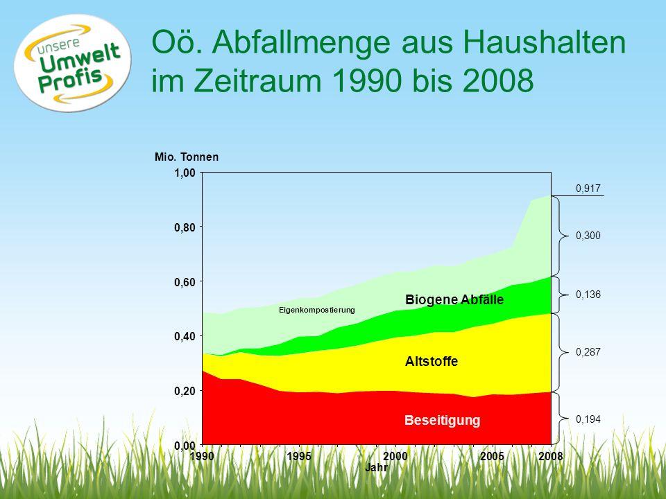 Oö. Abfallmenge aus Haushalten im Zeitraum 1990 bis 2008 0,917 0,136 0,287 0,194 Mio. Tonnen Jahr 0,00 0,20 0,40 0,60 0,80 1,00 1990200020052008 Eigen