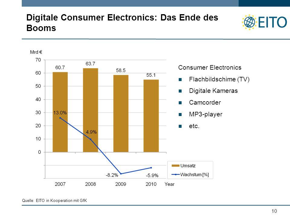 10 Digitale Consumer Electronics: Das Ende des Booms Consumer Electronics Flachbildschime (TV) Digitale Kameras Camcorder MP3-player etc.