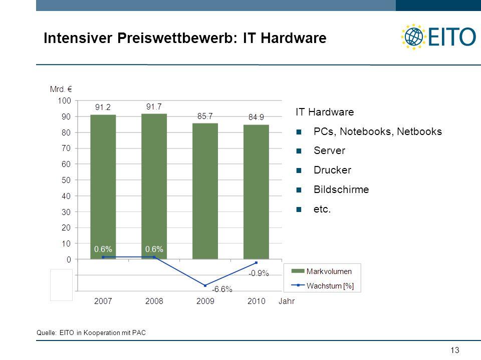 13 Intensiver Preiswettbewerb: IT Hardware IT Hardware PCs, Notebooks, Netbooks Server Drucker Bildschirme etc.