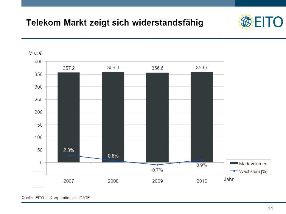 14 Telekom Markt zeigt sich widerstandsfähig Quelle: EITO in Kooperation mit IDATE