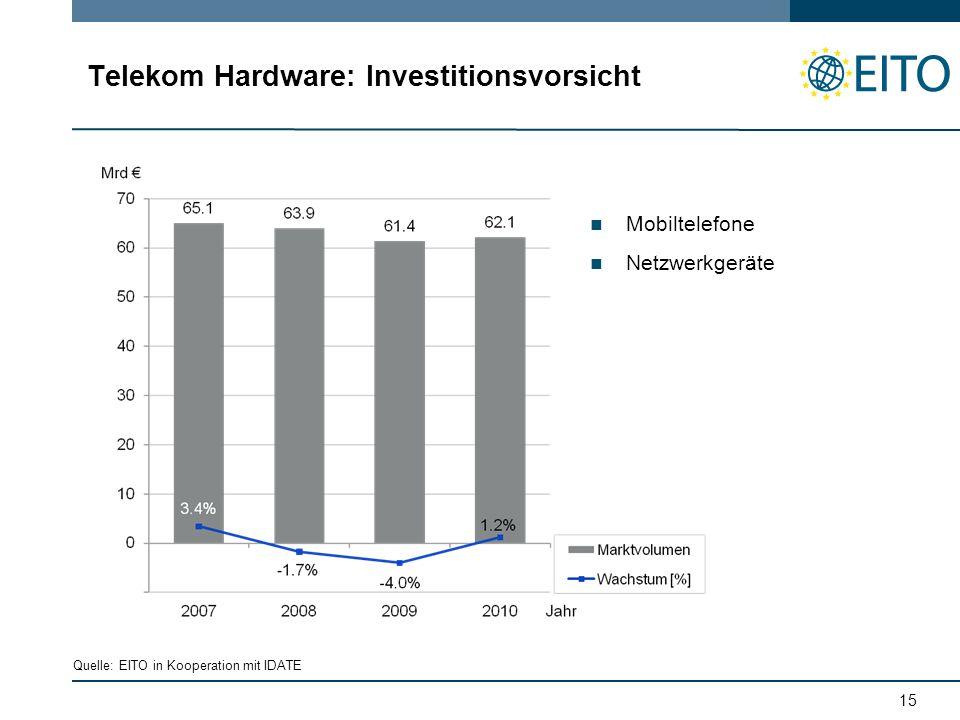 15 Telekom Hardware: Investitionsvorsicht Mobiltelefone Netzwerkgeräte Quelle: EITO in Kooperation mit IDATE
