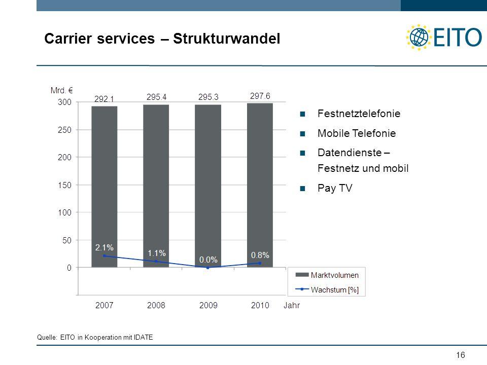 16 Carrier services – Strukturwandel Festnetztelefonie Mobile Telefonie Datendienste – Festnetz und mobil Pay TV Quelle: EITO in Kooperation mit IDATE