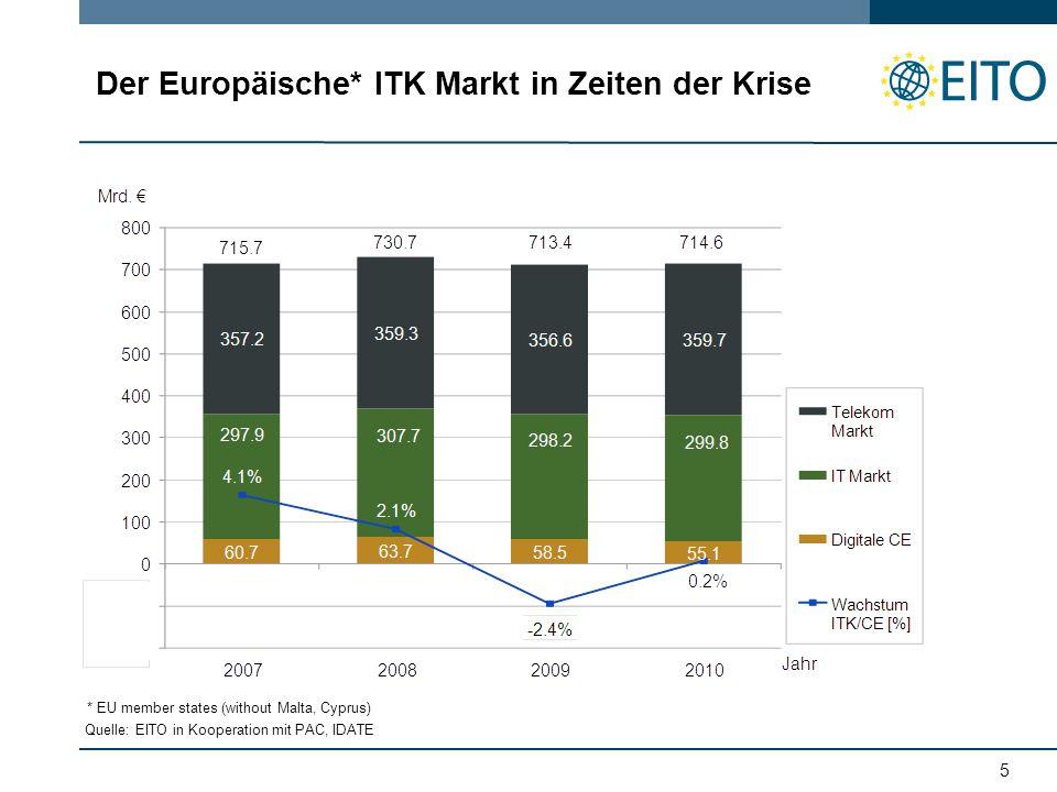 5 Der Europäische* ITK Markt in Zeiten der Krise Quelle: EITO in Kooperation mit PAC, IDATE * EU member states (without Malta, Cyprus)