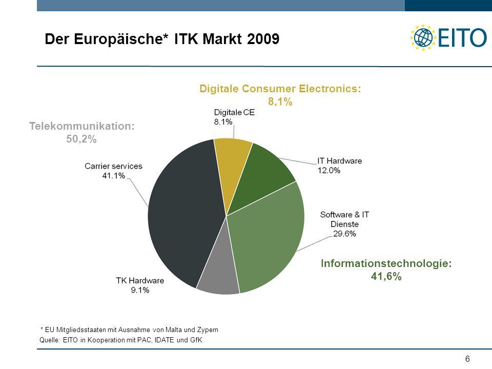 6 Der Europäische* ITK Markt 2009 Informationstechnologie: 41,6% Digitale Consumer Electronics: 8,1% Telekommunikation: 50,2% Quelle: EITO in Kooperation mit PAC, IDATE und GfK * EU Mitgliedsstaaten mit Ausnahme von Malta und Zypern