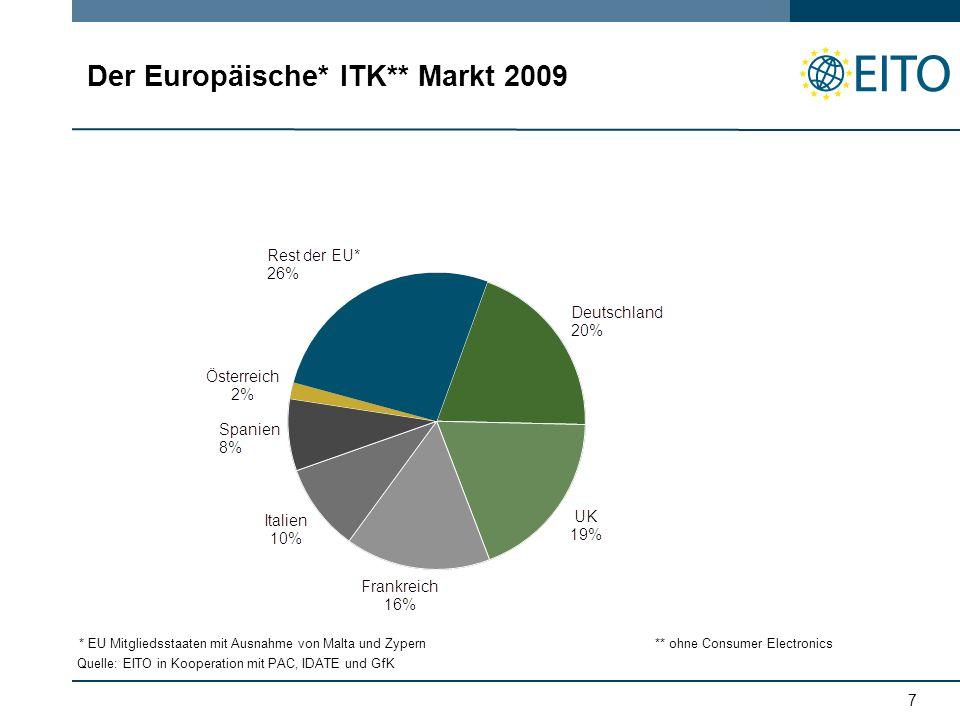 7 Der Europäische* ITK** Markt 2009 Quelle: EITO in Kooperation mit PAC, IDATE und GfK * EU Mitgliedsstaaten mit Ausnahme von Malta und Zypern** ohne Consumer Electronics