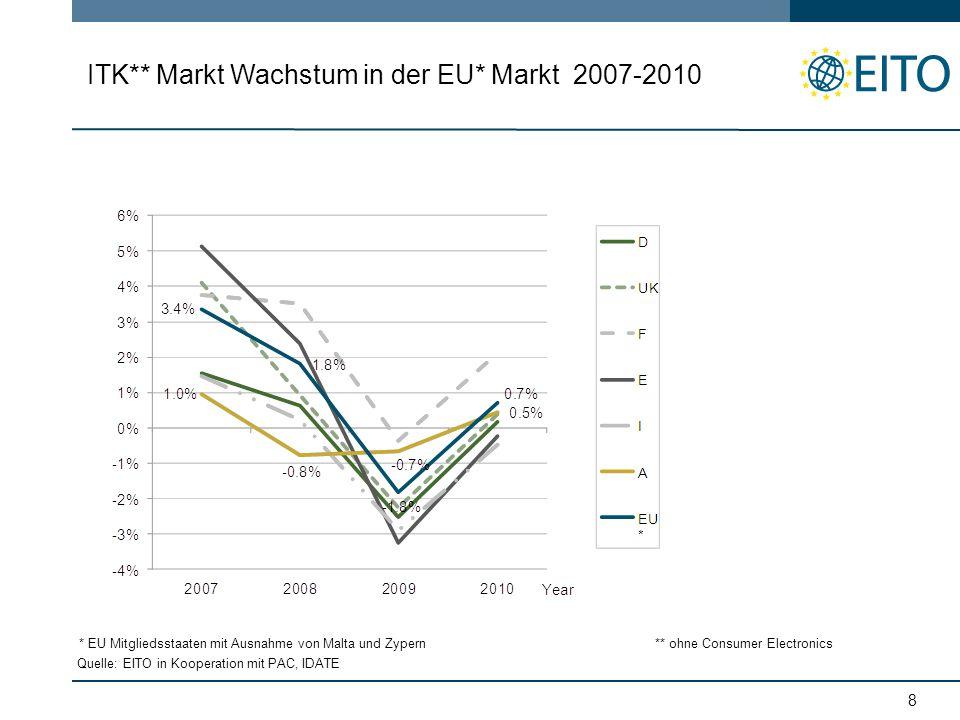8 ITK** Markt Wachstum in der EU* Markt 2007-2010 Quelle: EITO in Kooperation mit PAC, IDATE * EU Mitgliedsstaaten mit Ausnahme von Malta und Zypern** ohne Consumer Electronics