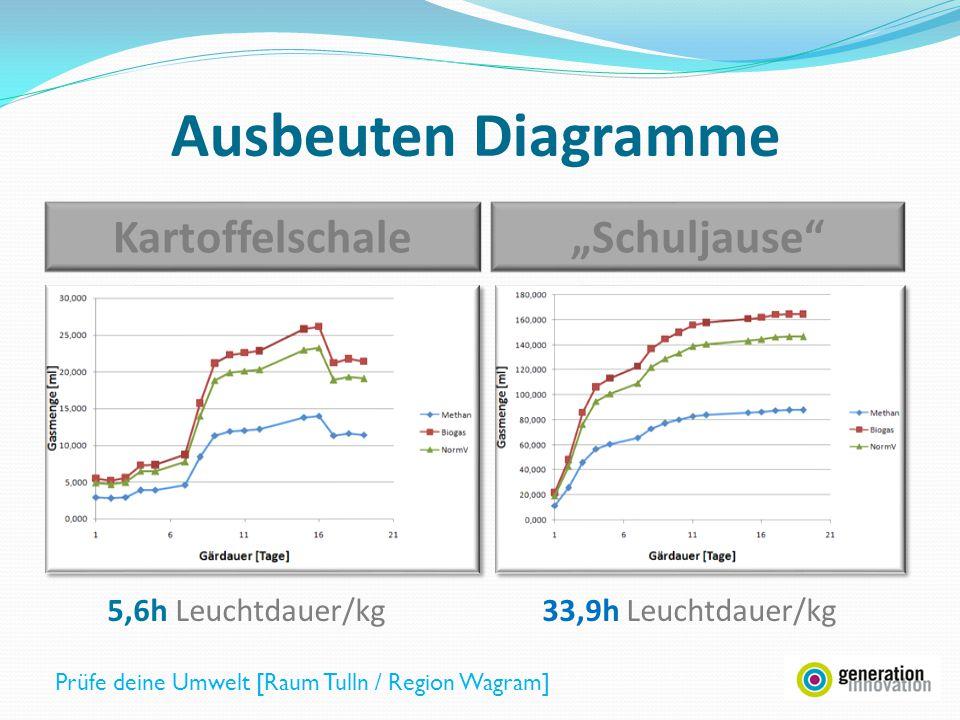 KartoffelschaleSchuljause Biogasmenge (Durchschnitt) [ml] 223.91471.83 Normvolumen [ml N ]199.51311.3 Methan [ml]119.7786.8 Methan/kg [ml] Methan/kg [m³] 14418.451 0,0144 87837.012 0.0878 Energiegehalt Methan [kWh] 0.15280.9311 Leuchtdauer Energiesparlampe [h] 5.633.9 Ausbeuten Tabelle Prüfe deine Umwelt [Raum Tulln / Region Wagram]