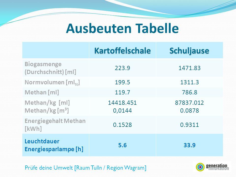KartoffelschaleSchuljause Biogasmenge (Durchschnitt) [ml] 223.91471.83 Normvolumen [ml N ]199.51311.3 Methan [ml]119.7786.8 Methan/kg [ml] Methan/kg [