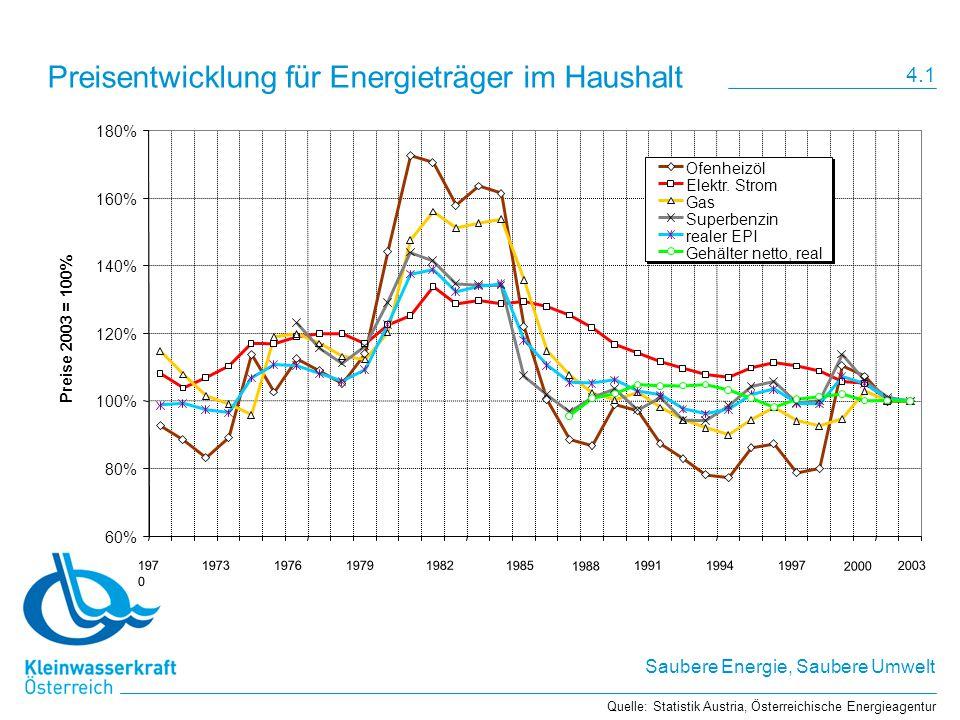 Saubere Energie, Saubere Umwelt Preisentwicklung für Energieträger im Haushalt Preise 2003 = 100% Ofenheizöl Elektr. Strom Gas Superbenzin realer EPI