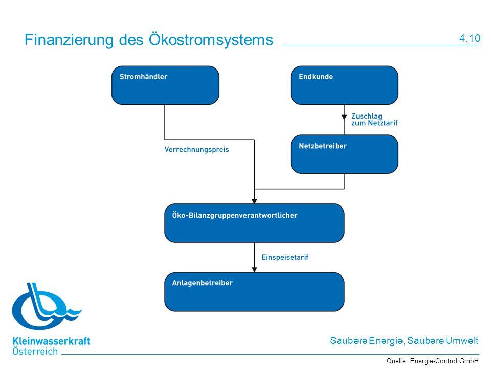 Saubere Energie, Saubere Umwelt Finanzierung des Ökostromsystems Quelle: Energie-Control GmbH 4.10