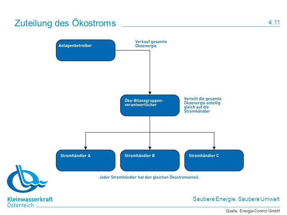 Saubere Energie, Saubere Umwelt Zuteilung des Ökostroms Quelle: Energie-Control GmbH 4.11