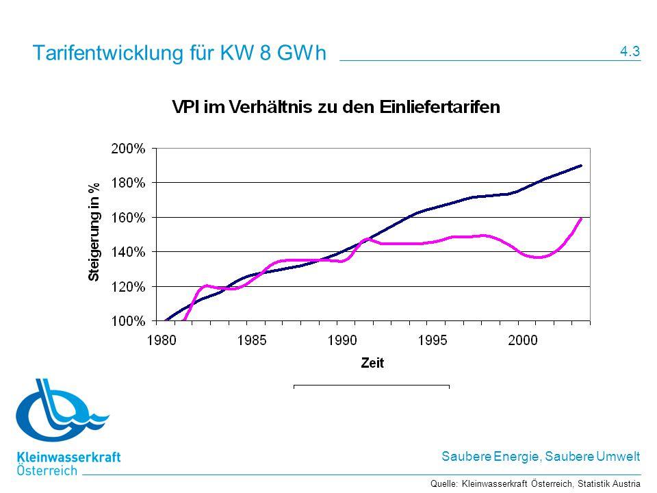 Saubere Energie, Saubere Umwelt Tarifentwicklung für KW 8 GWh Quelle: Kleinwasserkraft Österreich, Statistik Austria 4.3
