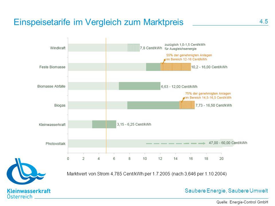 Saubere Energie, Saubere Umwelt Einspeisetarife im Vergleich zum Marktpreis Quelle: Energie-Control GmbH Marktwert von Strom 4,785 Cent/kWh per 1.7.20