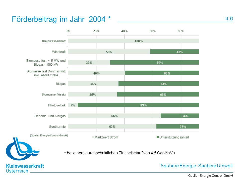 Saubere Energie, Saubere Umwelt Förderbeitrag im Jahr 2004 * Quelle: Energie-Control GmbH * bei einem durchschnittlichen Einspeisetarif von 4,5 Cent/kWh 4.6