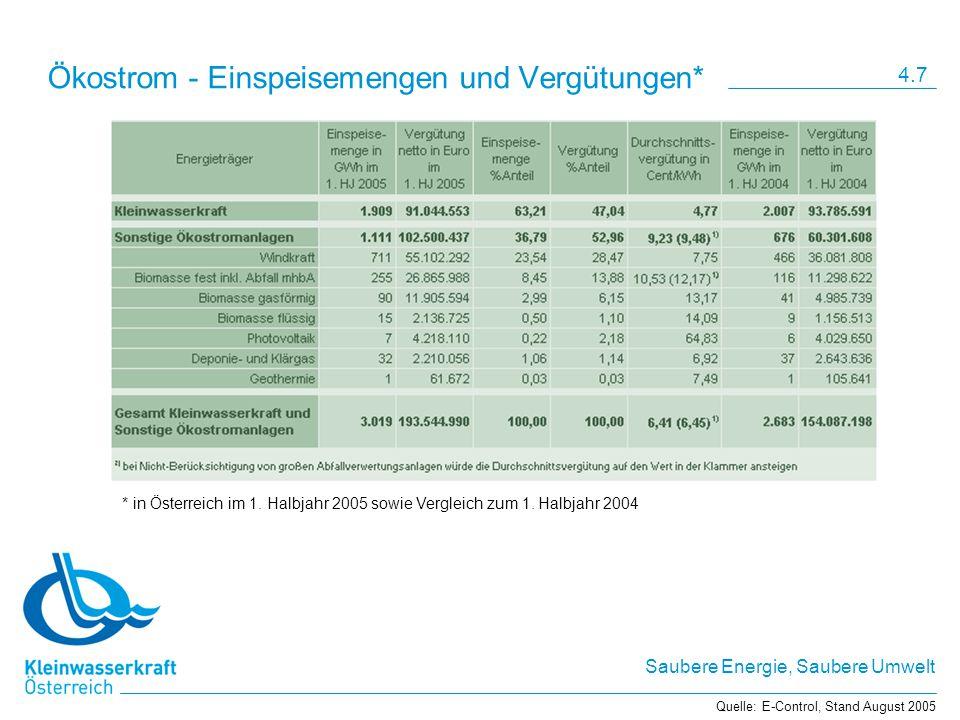 Saubere Energie, Saubere Umwelt Ökostrom - Einspeisemengen und Vergütungen* Quelle: E-Control, Stand August 2005 * in Österreich im 1. Halbjahr 2005 s