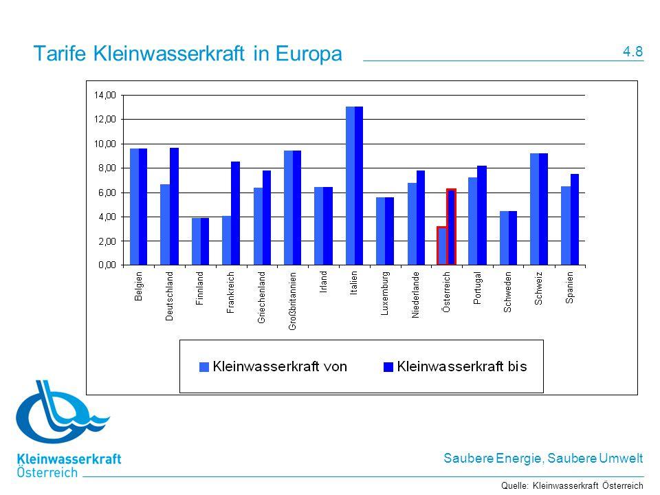 Saubere Energie, Saubere Umwelt Tarife Kleinwasserkraft in Europa Quelle: Kleinwasserkraft Österreich 4.8