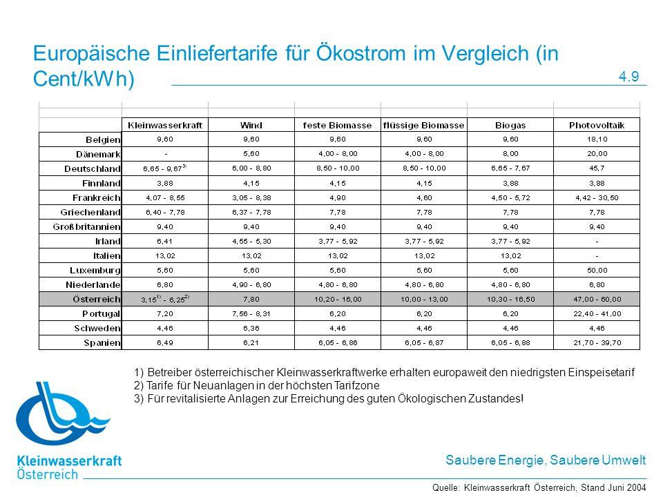 Saubere Energie, Saubere Umwelt Europäische Einliefertarife für Ökostrom im Vergleich (in Cent/kWh) 1) Betreiber österreichischer Kleinwasserkraftwerk