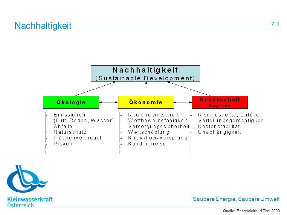 Saubere Energie, Saubere Umwelt Nachhaltigkeit Quelle: Energieleitbild Tirol 2000 7.1