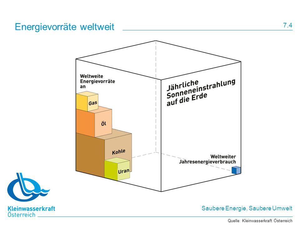 Saubere Energie, Saubere Umwelt Energievorräte weltweit Quelle: Kleinwasserkraft Österreich 7.4