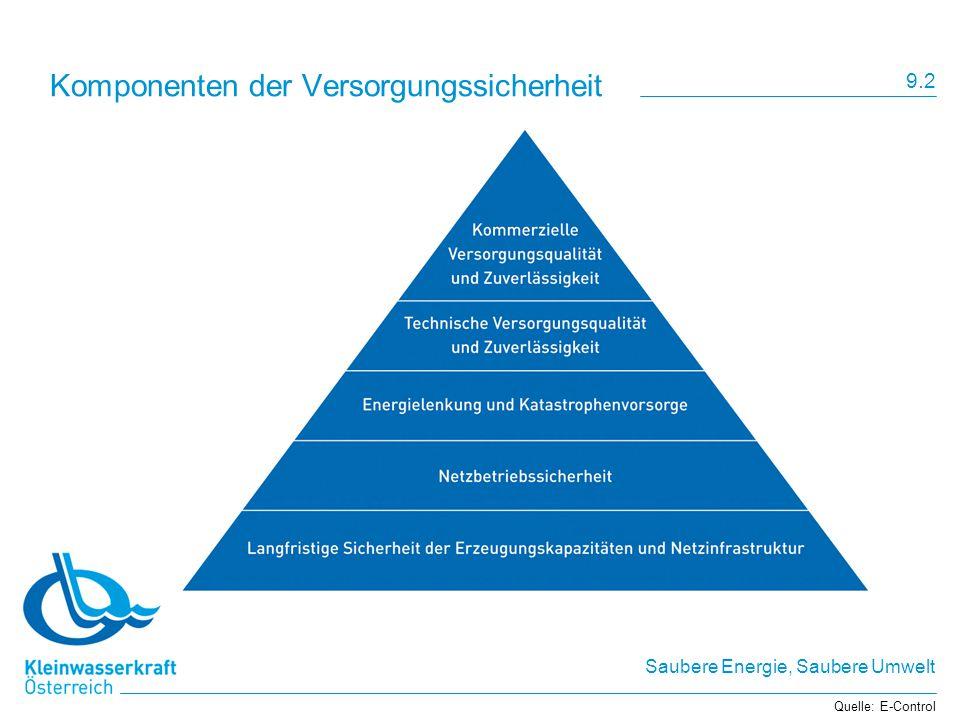 Saubere Energie, Saubere Umwelt Komponenten der Versorgungssicherheit Quelle: E-Control 9.2
