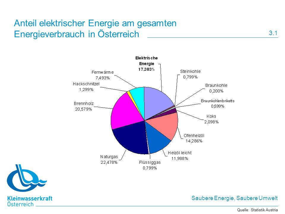 Saubere Energie, Saubere Umwelt Anteil elektrischer Energie am gesamten Energieverbrauch in Österreich Quelle: Statistik Austria 3.1