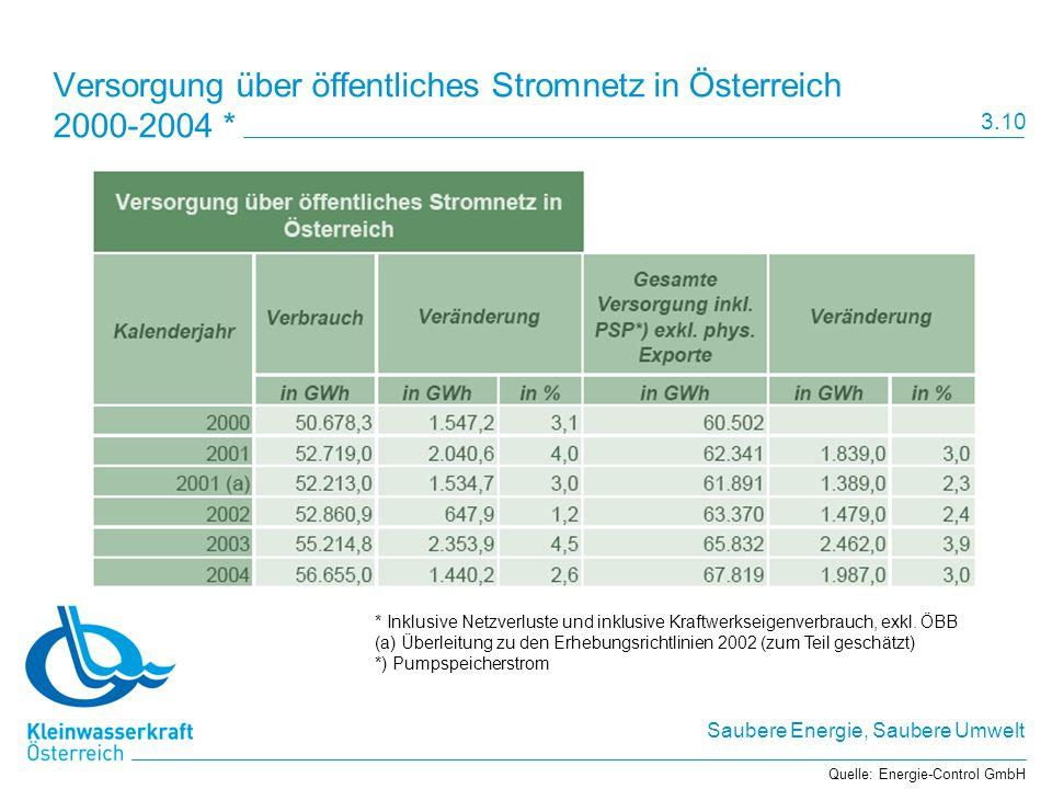 Saubere Energie, Saubere Umwelt Versorgung über öffentliches Stromnetz in Österreich 2000-2004 * Quelle: Energie-Control GmbH * Inklusive Netzverluste und inklusive Kraftwerkseigenverbrauch, exkl.