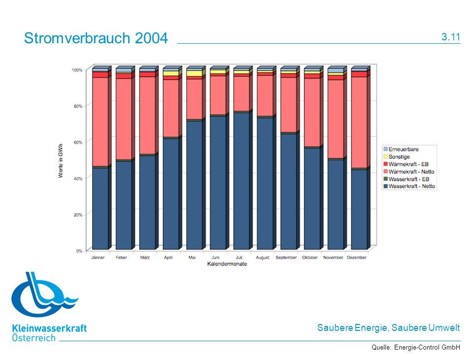 Saubere Energie, Saubere Umwelt Stromverbrauch 2004 Quelle: Energie-Control GmbH 3.11