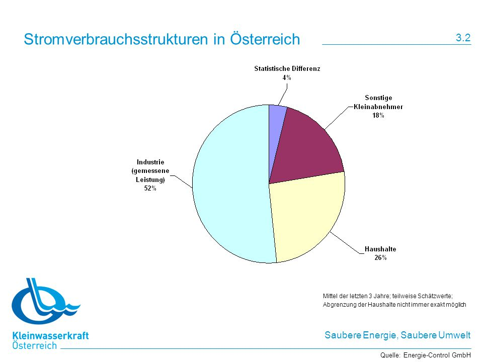 Saubere Energie, Saubere Umwelt Stromverbrauchsstrukturen in Österreich Quelle: Energie-Control GmbH 3.2 Mittel der letzten 3 Jahre; teilweise Schätzwerte; Abgrenzung der Haushalte nicht immer exakt möglich