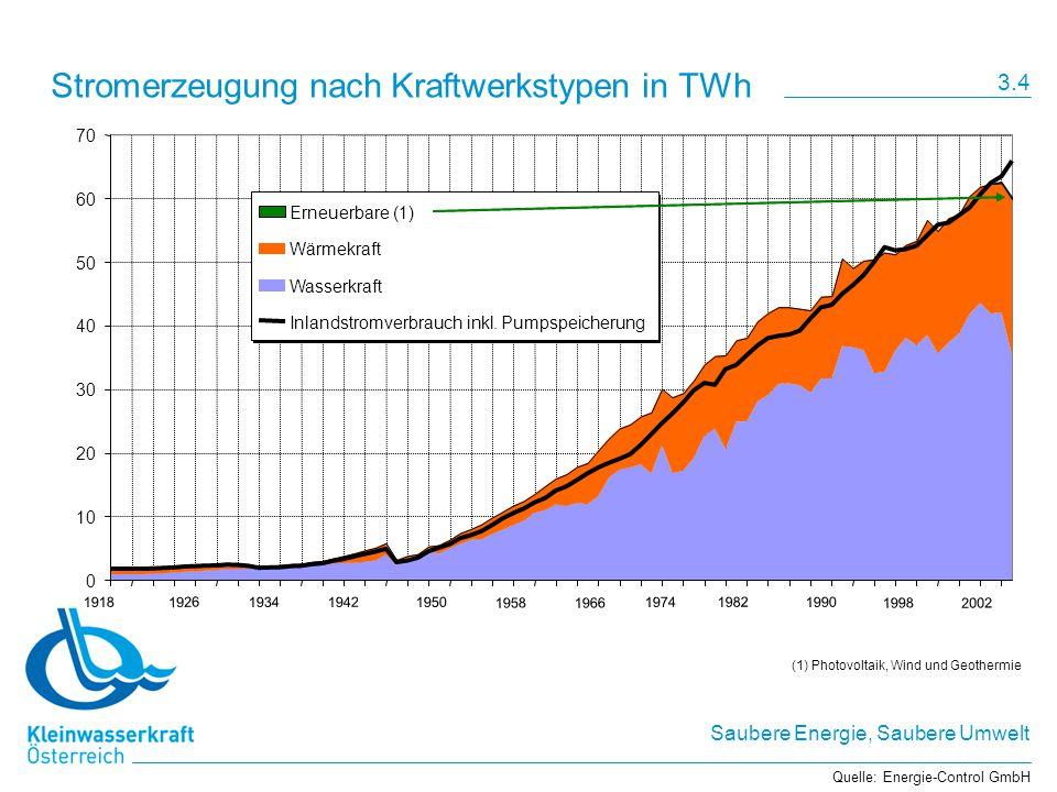 Saubere Energie, Saubere Umwelt Stromerzeugung nach Kraftwerkstypen in TWh 0 10 20 30 40 50 60 70 Erneuerbare (1) Wärmekraft Wasserkraft Inlandstromverbrauch inkl.