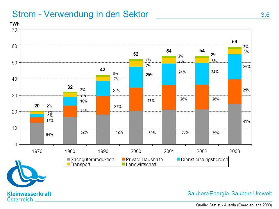 Saubere Energie, Saubere Umwelt Strom - Verwendung in den Sektor Quelle: Statistik Austria (Energiebilanz 2003) 64% 52% 42% 39% 41% 17% 22% 27% 28% 25% 9% 16% 21% 25% 24% 26% 6% 7% 2% 6% 2% 59 54 52 42 32 20 0 10 20 30 40 50 60 70 1970198019902000200120022003 TWh SachgüterproduktionPrivate HaushalteDienstleistungsbereich TransportLandwirtschaft 3.6
