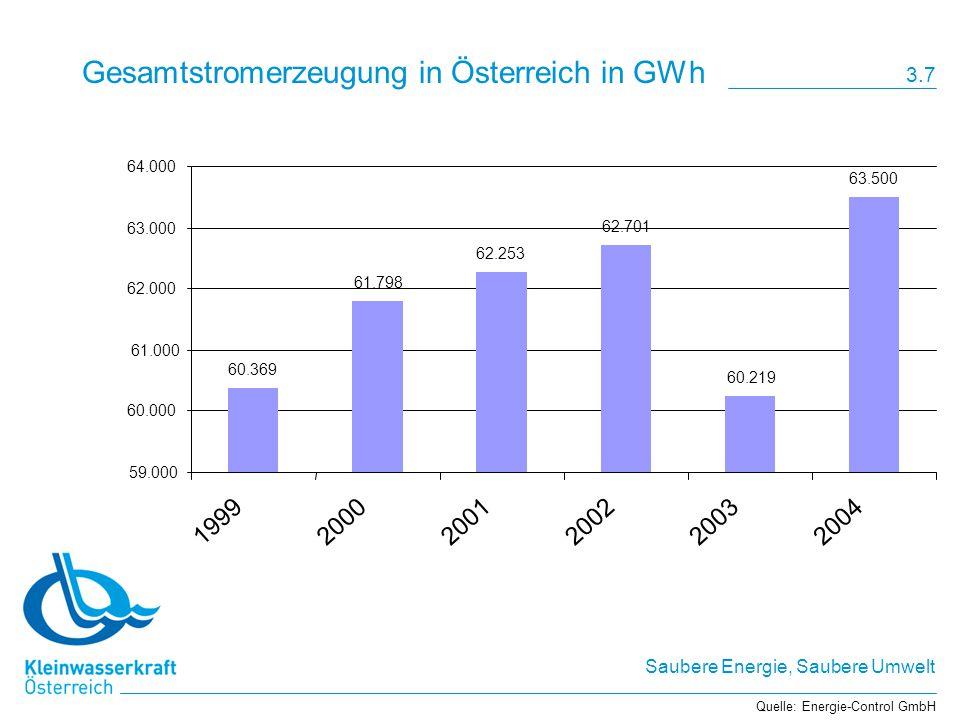 Saubere Energie, Saubere Umwelt Gesamtstromerzeugung in Österreich in GWh 60.369 61.798 62.253 62.701 60.219 63.500 59.000 60.000 61.000 62.000 63.000 64.000 199920002001200220032004 Quelle: Energie-Control GmbH 3.7