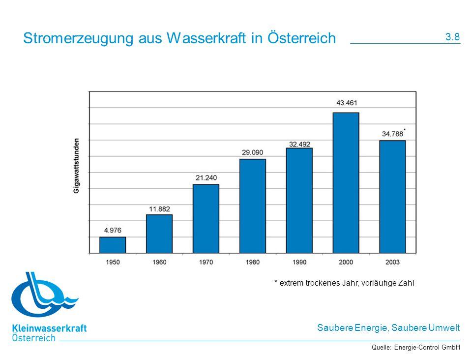 Saubere Energie, Saubere Umwelt Stromerzeugung aus Wasserkraft in Österreich Quelle: Energie-Control GmbH * extrem trockenes Jahr, vorläufige Zahl 3.8