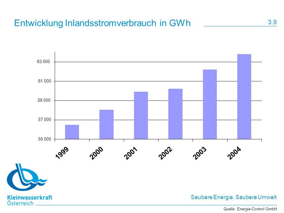 Saubere Energie, Saubere Umwelt Entwicklung Inlandsstromverbrauch in GWh 55.000 57.000 59.000 61.000 63.000 199920002001200220032004 Quelle: Energie-Control GmbH 3.9