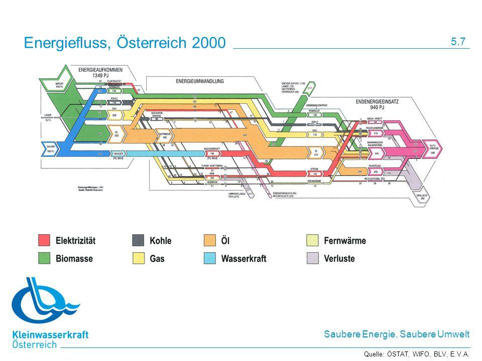 Saubere Energie, Saubere Umwelt Energiefluss, Österreich 2000 Quelle: ÖSTAT, WIFO, BLV, E.V.A. 5.7