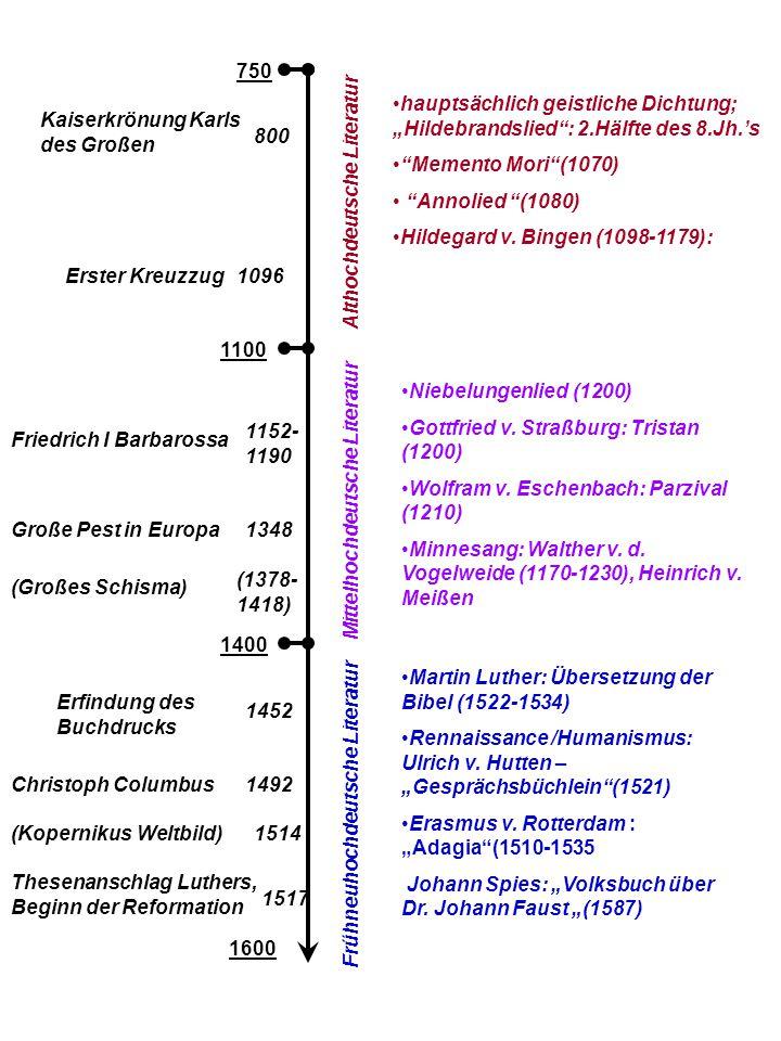 1100 750 Althochdeutsche Literatur Mittelhochdeutsche Literatur 1400 1600 Frühneuhochdeutsche Literatur 800 Kaiserkrönung Karls des Großen Erster Kreuzzug1096 hauptsächlich geistliche Dichtung; Hildebrandslied: 2.Hälfte des 8.Jh.s Memento Mori(1070) Annolied (1080) Hildegard v.
