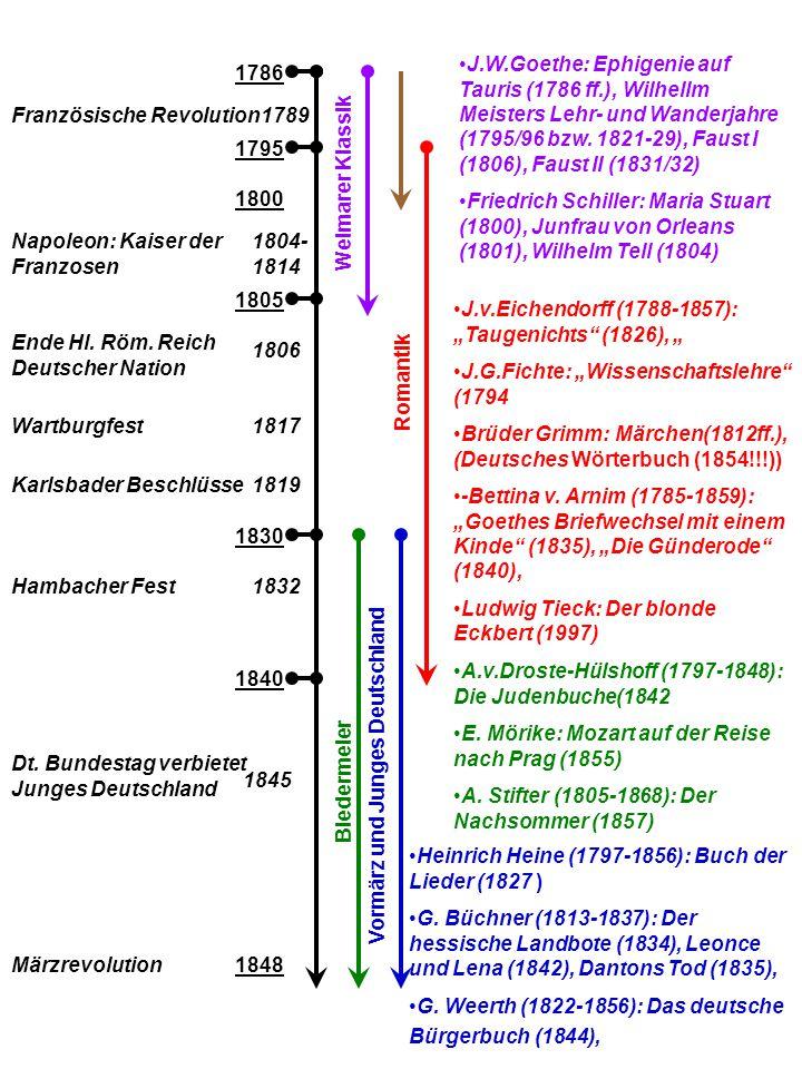 1800 1786 1805 1804- 1814 Napoleon: Kaiser der Franzosen Weimarer Klassik 1806 Ende Hl.